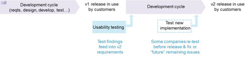Graphic: Usability testing as part of requirements phase of software development